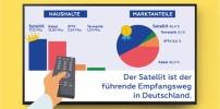 Satellit ist führender TV-Empfangsweg in Deutschland