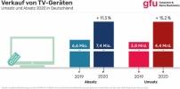 Markt für TV-Geräte in Deutschland wächst kräftig
